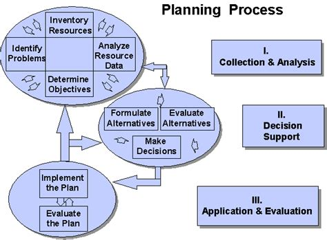 how to make strategic planning implementation work pianificazione wikiquote