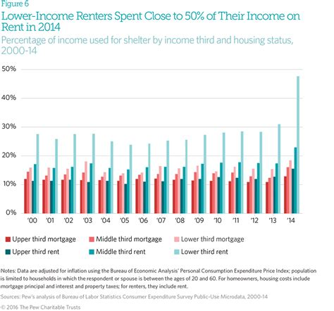 how much to spend on housing how much to spend on housing 28 images fact of the week lower income renters spend
