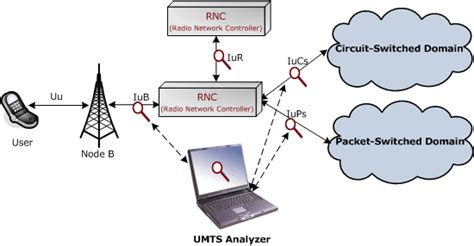 3g interfaces diagram gl releases umts protocol analyzer gl newsletter