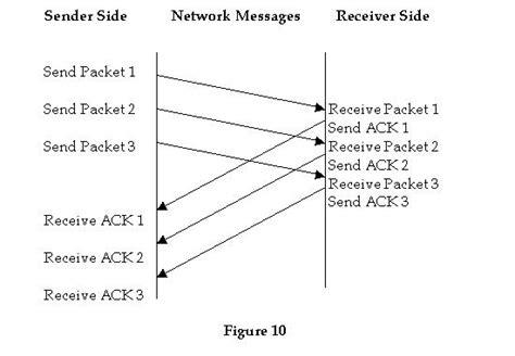 sliding window protocol diagram developersins
