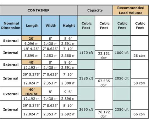 storage container sizes cargo container size chart container ideas