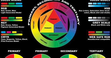 what is color theory inkfumes color theory poster version 2