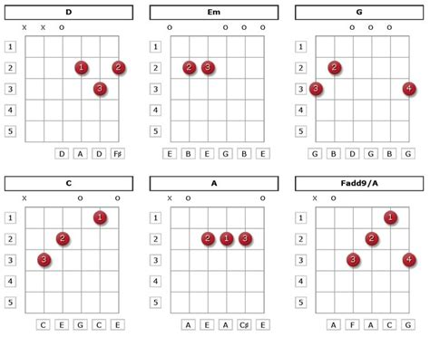 from the dining table chords best 25 guitar chords beginner ideas on learn