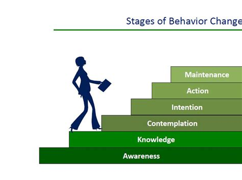 behavior changes introduction to behavior change communication bcc resilience library