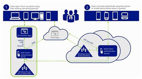 windows azure multi factor authentication overview azure