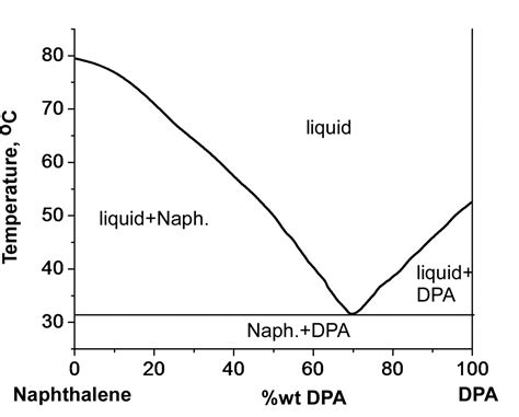 naphthalene biphenyl phase diagram materials for teachers prof igor lubomirsky s lab