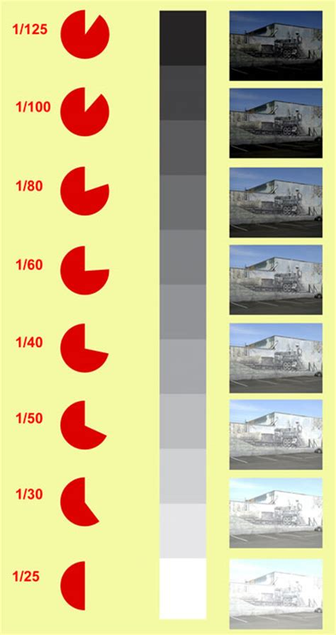 photography f stops and shutter speeds learn basic photography how does iso f stop and shutter