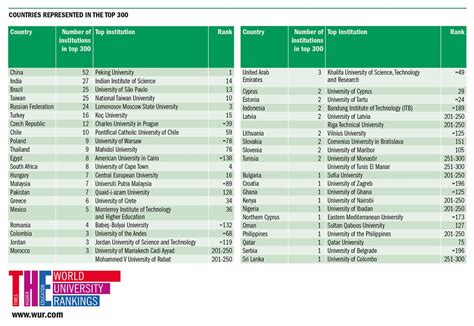 Nus Mba Ranking 2016 by Education S Asia Rankings Demonstrate Increased Government