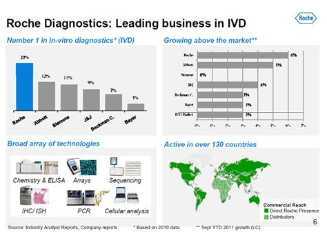 Information Technology In Diagnostics roche diagnostics overviewillumina overviewacquisition rationaletransaction financials5