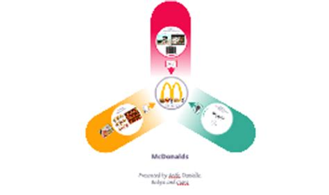 copy of copy of mcdonalds the market by on prezi