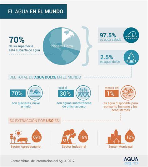 191 cu 225 nta energ 237 a solar recibe el tejado de tu casa cuanta agua hay disponible en el planeta agua en el