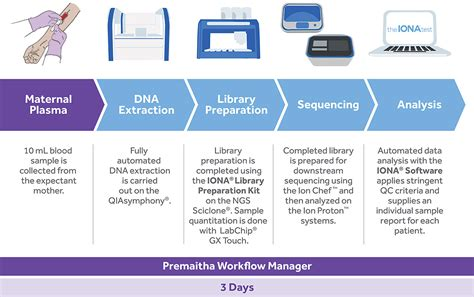 clinical workflow analysis clinical labs