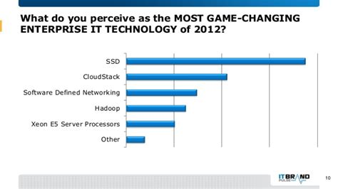 Adoption Is It The Trend by 2013 Ssd Adoption Trends