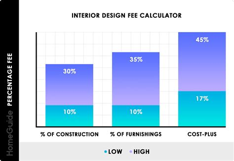 interior designer costs charges hourly rates