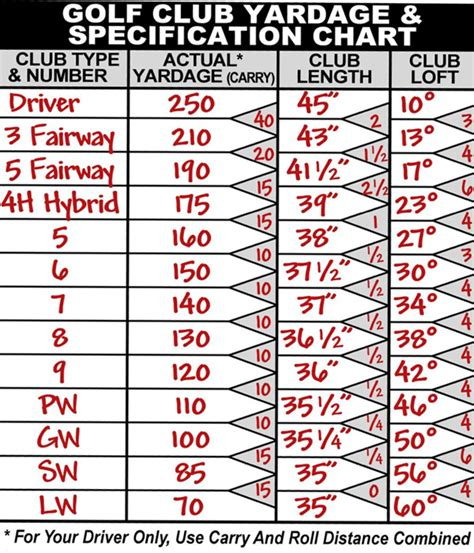 1 Wood Golf Club Distance - golf club distance chart for beginners pictures to pin on