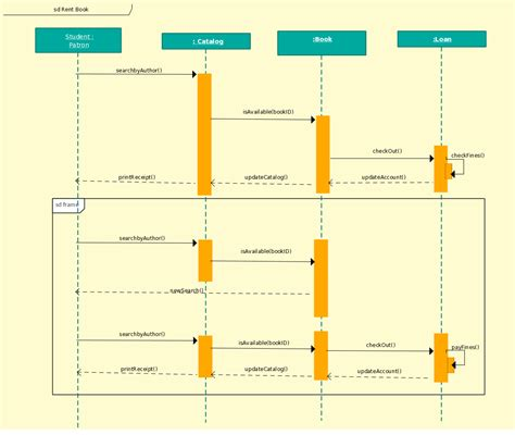 sequence diagrams sequence diagram template of library management system