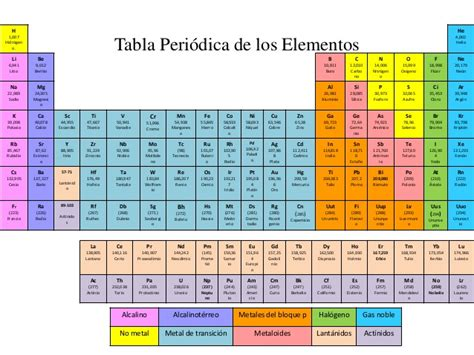 ac est n las tablas completas con los sueldos de los profesores presentaci 243 n de tabla periodica power point