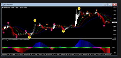 wash sale rule pattern day trader tmaslope v1 5 normalized forex winning system ultimate