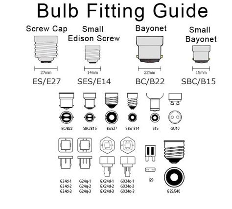 lamp bulb cap fitting guide ideal lighting