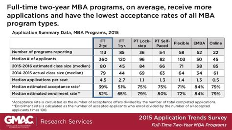 Two Year Mba Vs One Year by Gmac 2015 2 Year Time Mba Program Application Trends