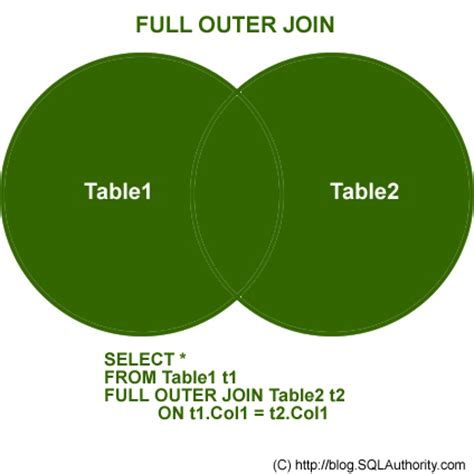 Jovina Outer sql tutorial outer join