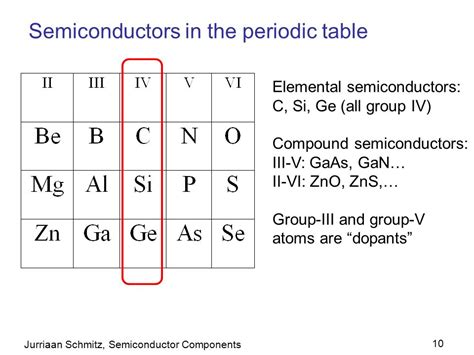 Semiconductor Periodic Table by Flash Memories Based On Roberto Bez Et Al St