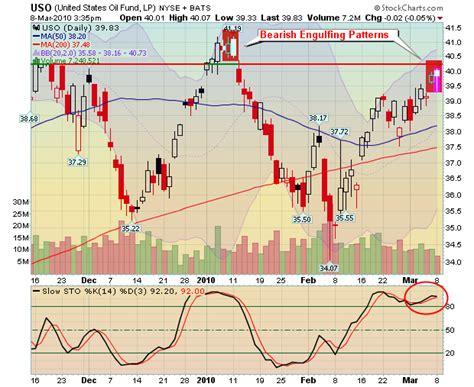 bearish reversal pattern investopedia oil uso headed lower on technicals bearish engulfing