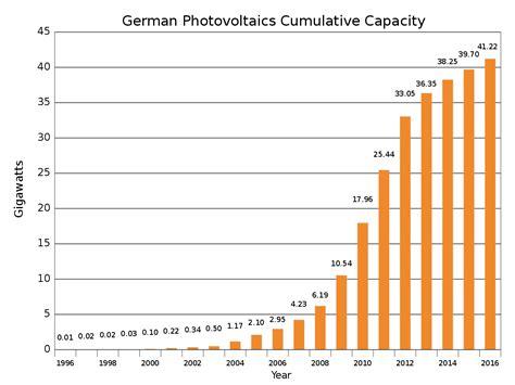 Brief Schweiz Deutschland Kosten photovoltaik in deutschland