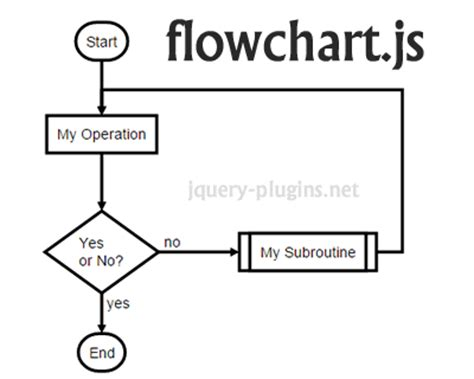 js flow layout flowchart js svg flow chart diagrams with javascript