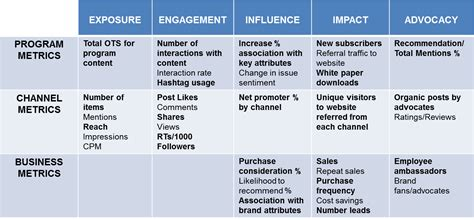 a new framework for social media metrics and measurement