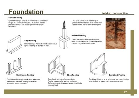 different types of house foundations house foundations types home design