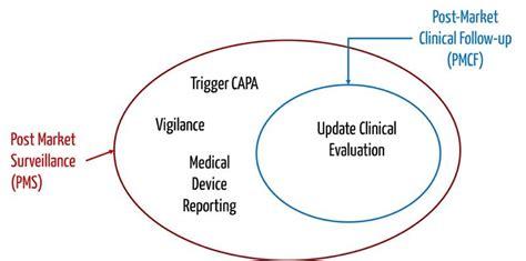 Post Market Surveillance Report Template Post Market Surveillance Markt 252 Berwachung Vigilanz