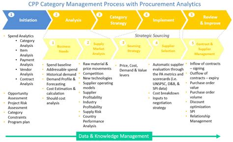 Develop A Procurement Analytics Strategy Category Sourcing Strategy Template
