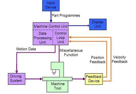 cnc lathe diagram cnc machine diagram 19 wiring diagram images wiring