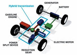 Diagram Of Electric Car Engine Prius Tech