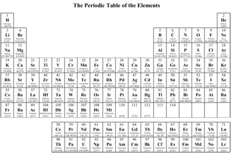 Periodic Table Coloring Page search results for periodic table simple color