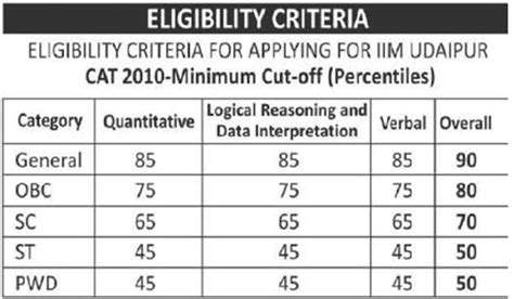 Age Limit For Cat Mba by How Much Percentage Required For Getting Admission In Iim