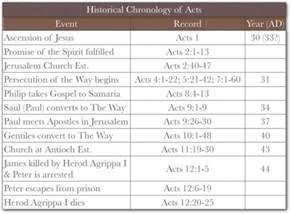 Outline Of The Book Of Acts by Book Of Acts Timeline