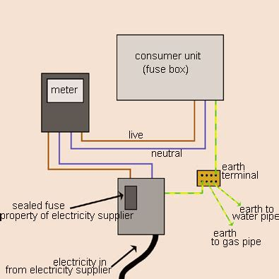 domestic wiring picture image by tag