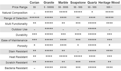 Countertop Material Cost Comparison by Incounters Granite Quartz Wood Solid Surface Countertops Abilene Lubbock Midland