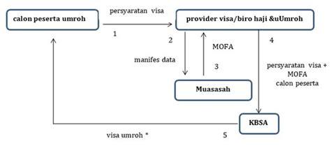syarat membuat visa umrah begini cara mudah membuat visa umrah reservasi travel blog