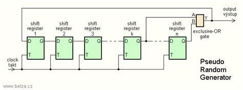 pseudo random pattern generator tutorial pseudo random pulse generator