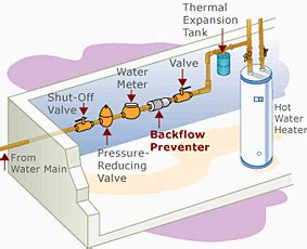 Backflow Preventer Plumbing by Carter S Plumber Of Indianapolis In Announces Kelson