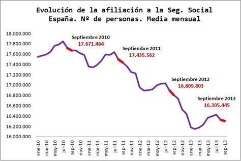 porcentajes de aportes a la seguridad social en colombia 2016 por qu 233 el paro de la econom 237 a espa 241 ola no cuadra el