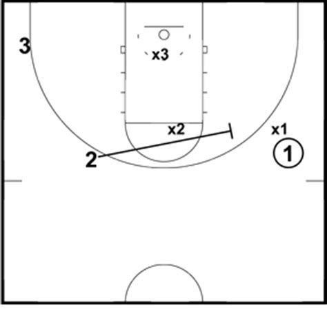 setting pick drills basketball pick and roll drills