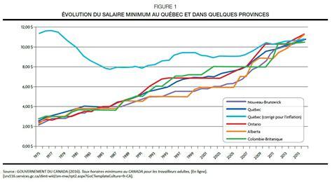 salaire minimum 2016 salaire minimum suisse 2016 centrale des syndicats du qu