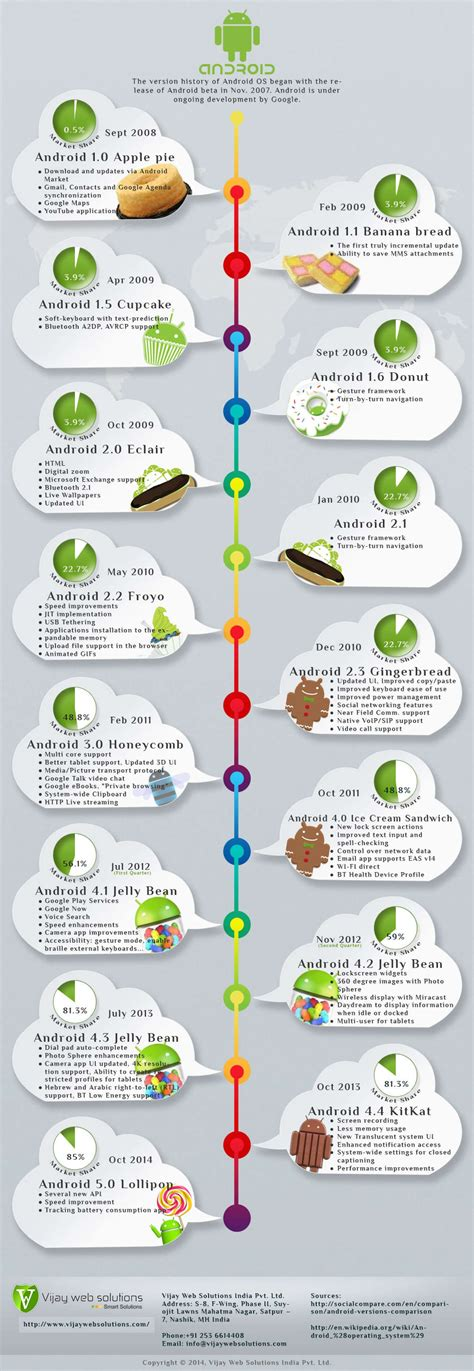 android version history android os history