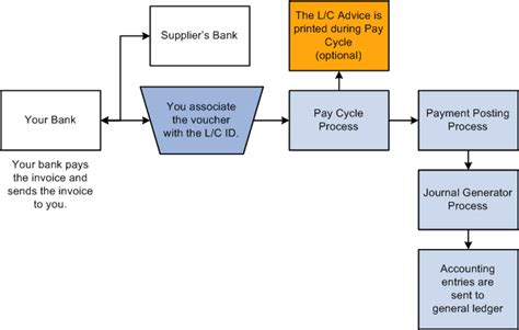 Letter Of Credit Transaction Flow Diagram Understanding Peoplesoft Payables Payment Formats