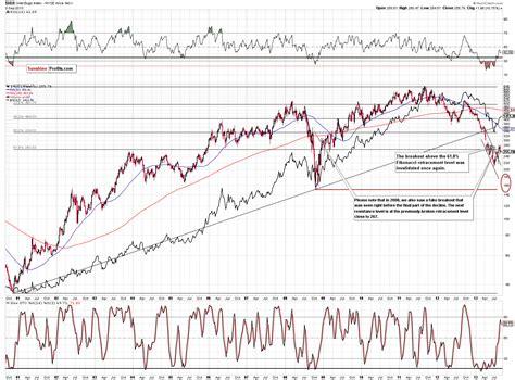 Current Tesla Stock Price Tesla Stock Chart Is Tesla Motors Stock A Buy