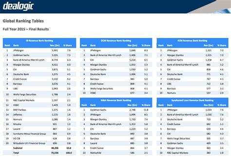 Mba Rankings Investment Banking by Goldman Jpmorgan Top 2015 Banking Rankings Business Insider
